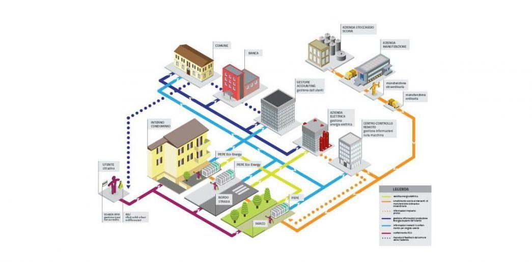 Ecotrasformer map